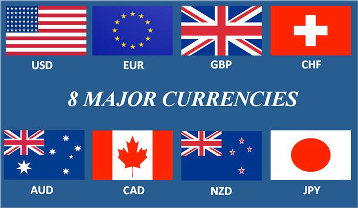 Forex e trading com
