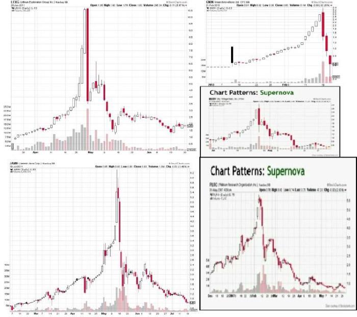 Grafici movimenti Penny Stocks - La Bella