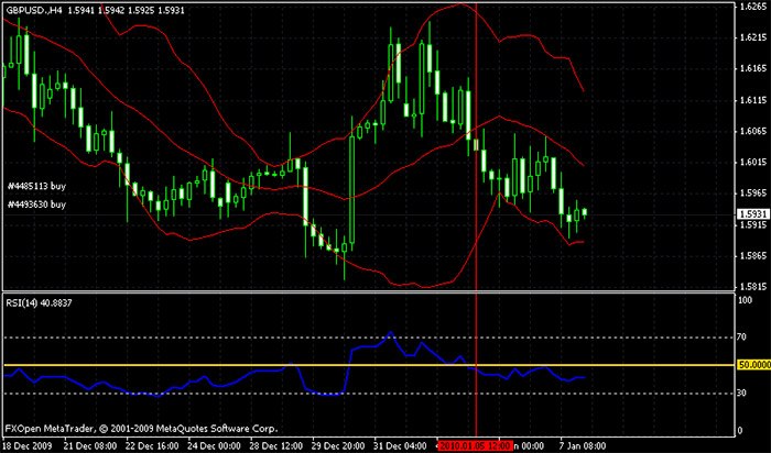 Strategie forex con rsi