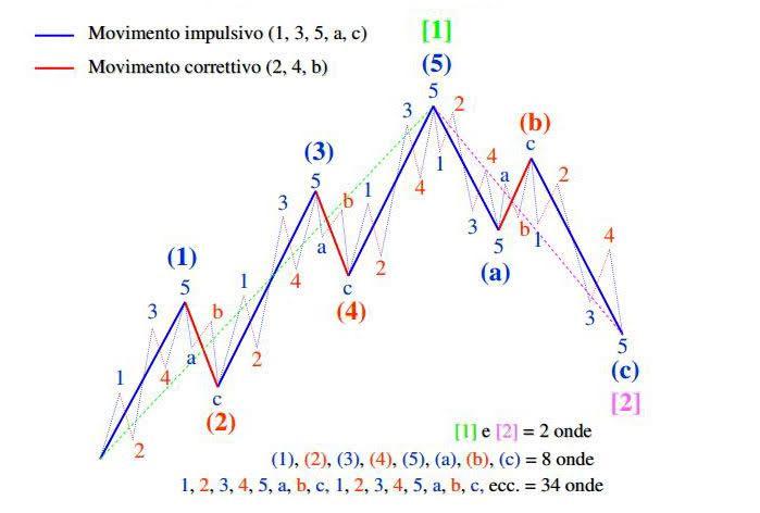 M8I: L'Atomo della Borsa