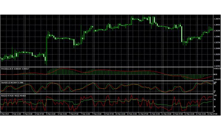 Gli Indicatori Principali Nell'Analisi Tecnica (Trading)