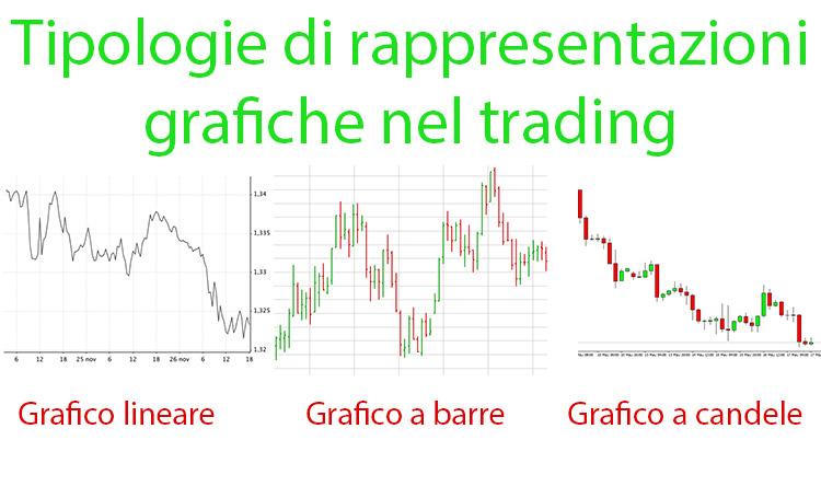 I Grafici Nel Trading