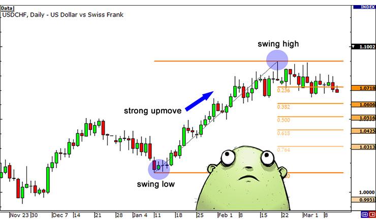 Rintracciamenti di Fibonacci: Strategia di Trading?