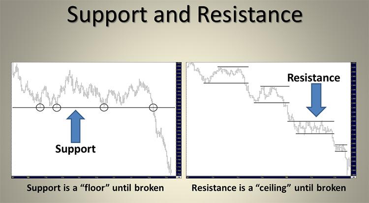 Tecnica supporti e resistenze nel forex