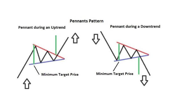 Le Figure di Continuazione (Online Trading)