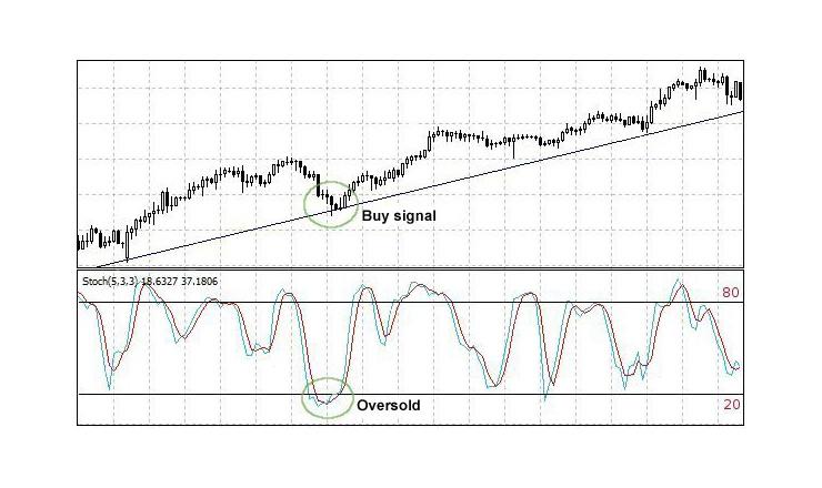Oscillatore Stocastico: Significato Indicatore Trading