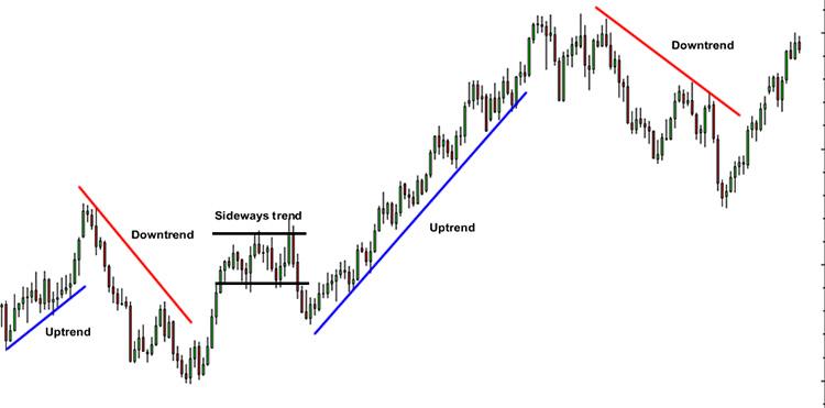 Il Trend Nei Mercati Finanziari