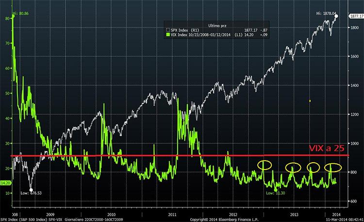 Volatilità Storica e Volatilità Implicita Dei Mercati Finanziari