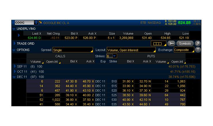Volumi ed Open Interest Nel Trading