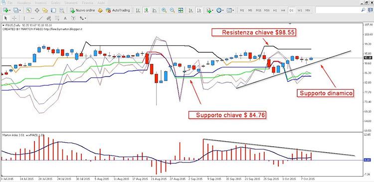 Analisi Facebook del 10 Ottobre 2015: Marton Trading