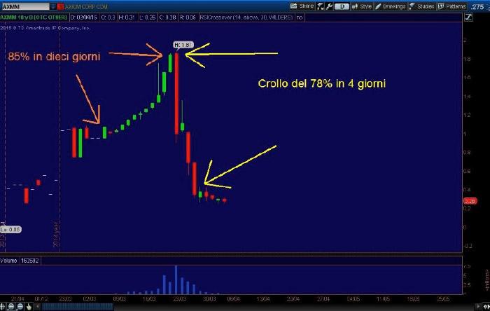 Crollo del 78% in 4 Giorni - Penny Stocks