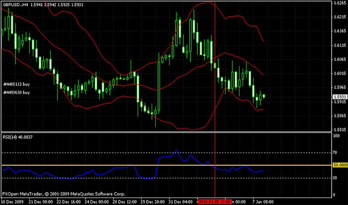 Strategia di trading: Bande di Bollinger ed RSI