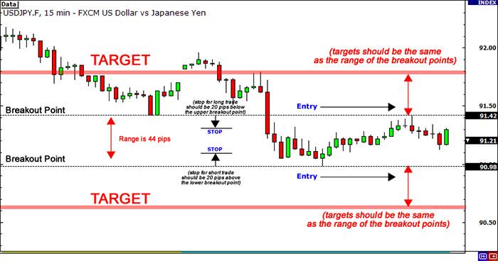 Strategia di trading: Lo Straddle (La Gabbia)