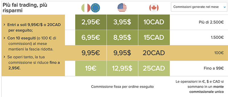 costi trading fineco generare indirizzo bitcoin dalla chiave privata
