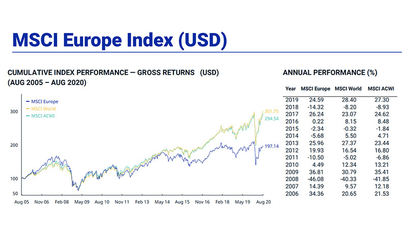 MSCI Europe Index: Guida completa